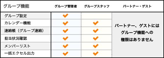 グループメンバー権限図