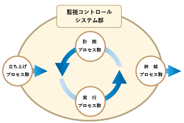 PMBOK(Project Management Body Of Knowledge)の図