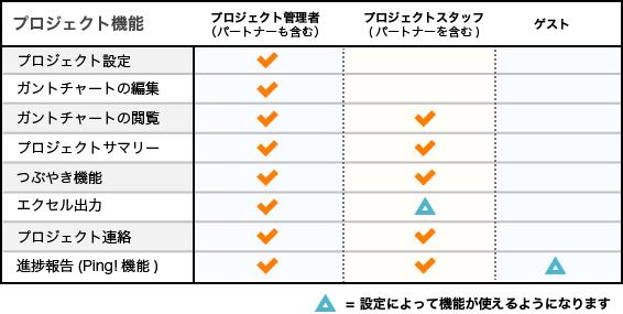 プロジェクトメンバー権限図